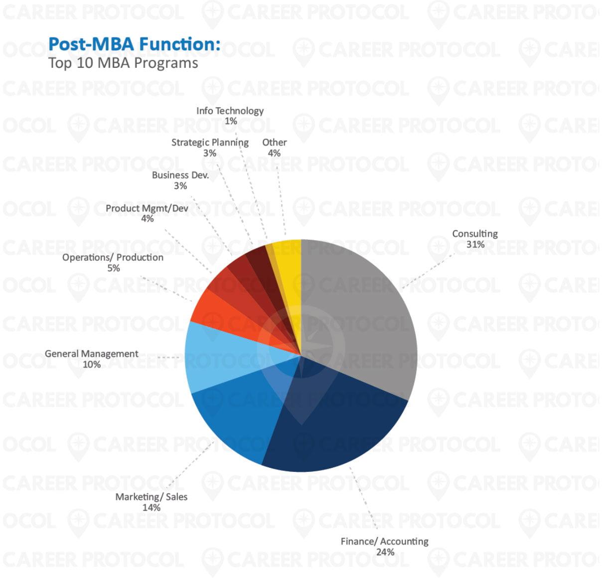 post mba career report