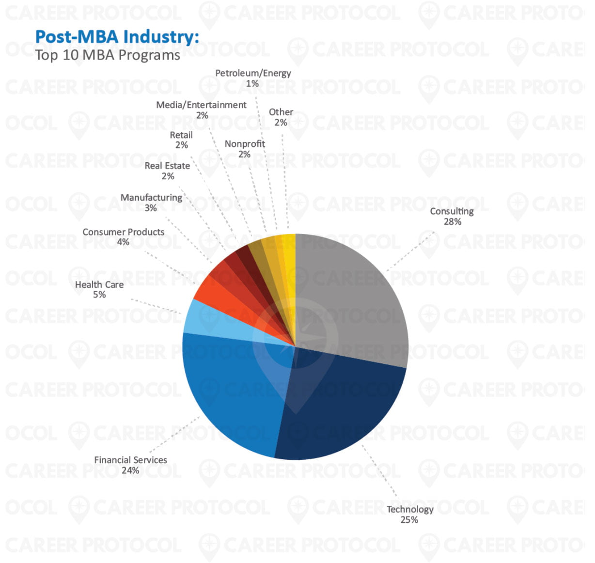MBA industry