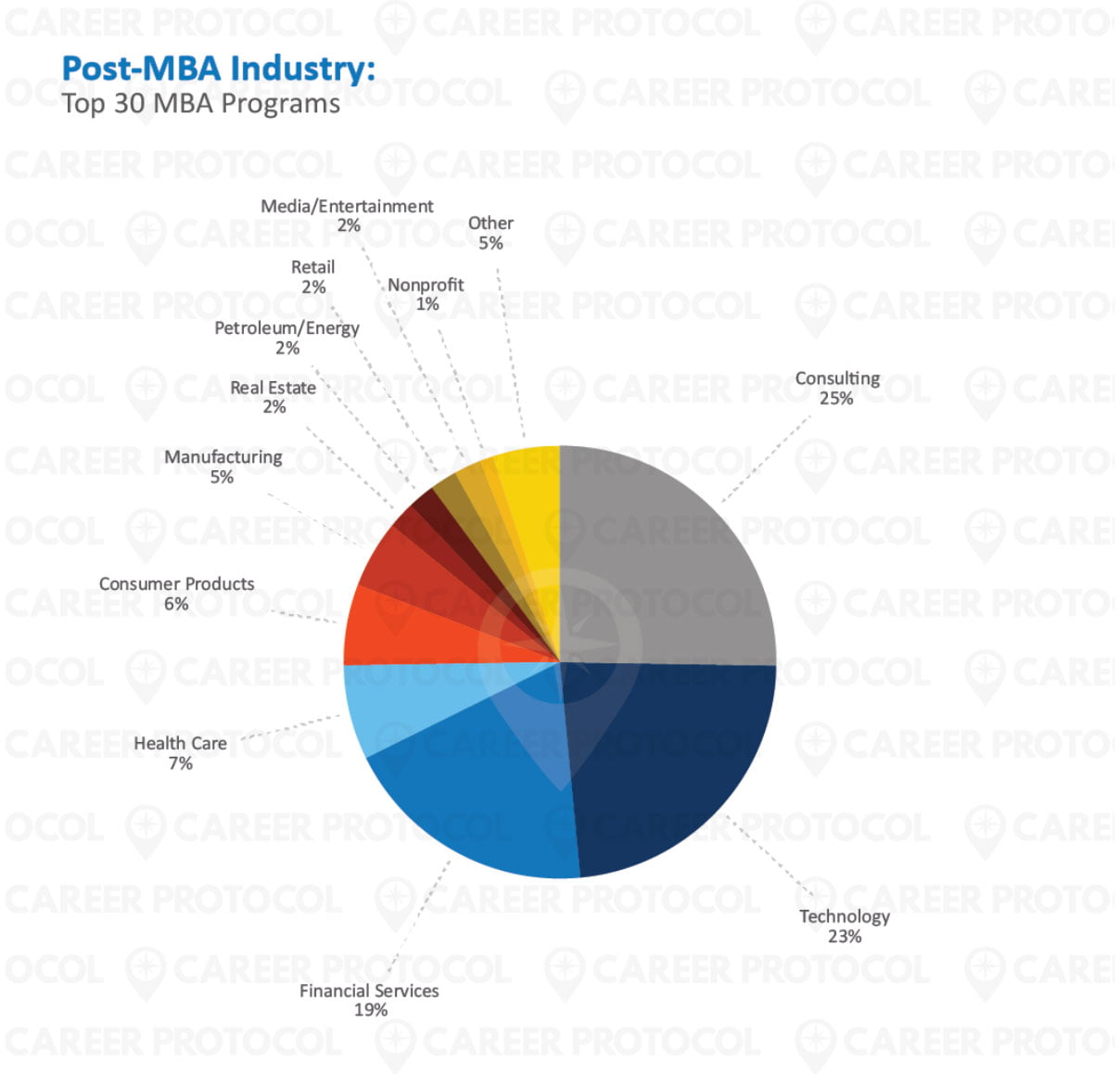 Post mba industry